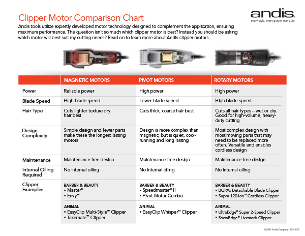 Andis Motor Comparison Chart
